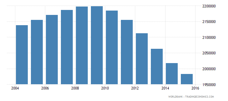 canada population ages 14 18 total wb data