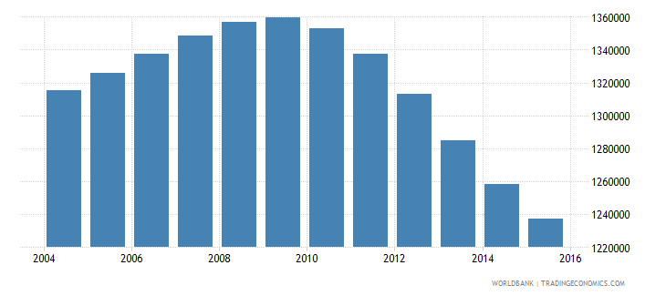 canada population ages 14 19 male wb data