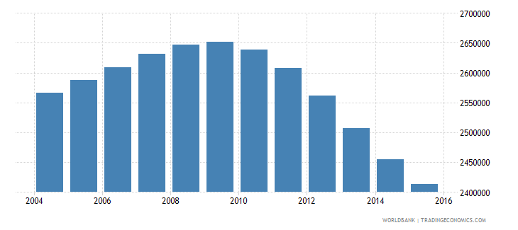 canada population ages 14 19 total wb data