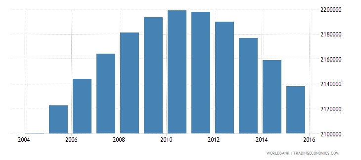 canada population ages 15 24 female wb data