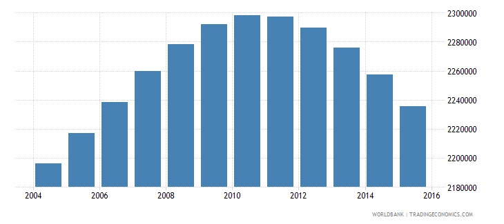 canada population ages 15 24 male wb data