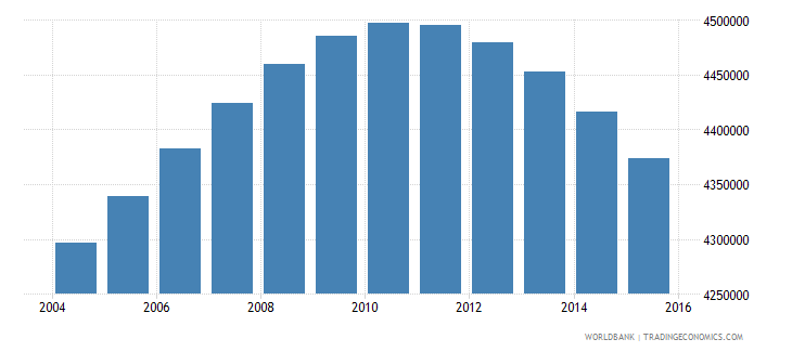 canada population ages 15 24 total wb data