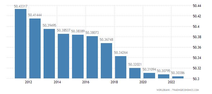 canada population female percent of total wb data