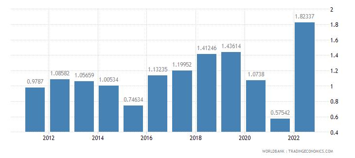 canada population growth annual percent wb data