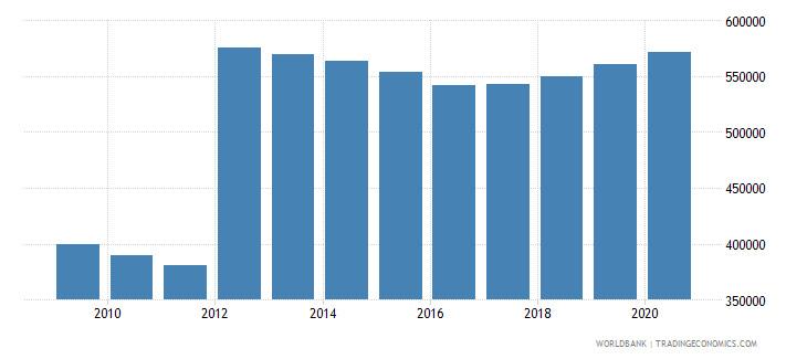 canada population of the official age for lower secondary education female number wb data