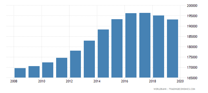 canada population of the official age for pre primary education female number wb data
