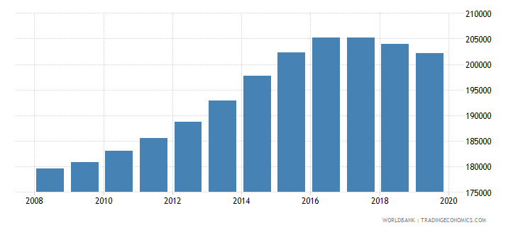 canada population of the official age for pre primary education male number wb data