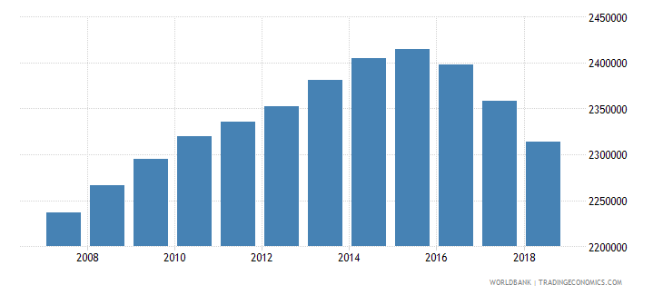 canada population of the official age for tertiary education both sexes number wb data