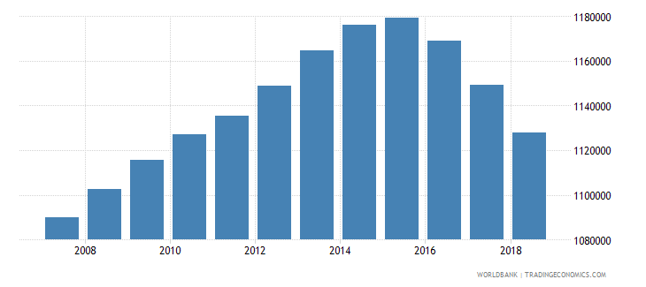 canada population of the official age for tertiary education female number wb data