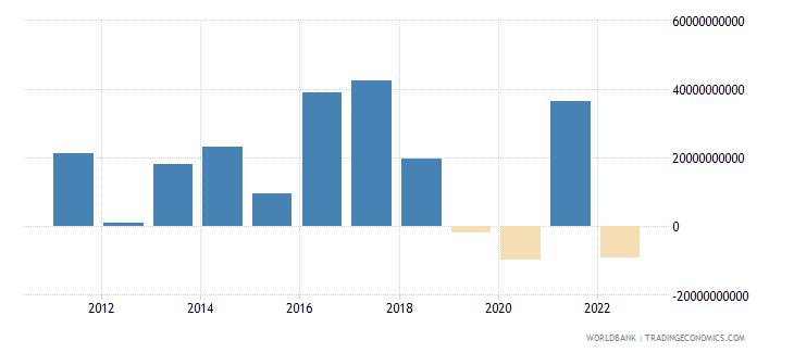 canada portfolio equity net inflows bop us dollar wb data