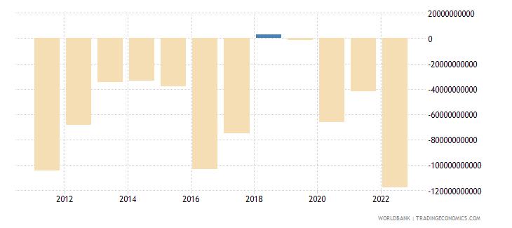 canada portfolio investment excluding lcfar bop us dollar wb data