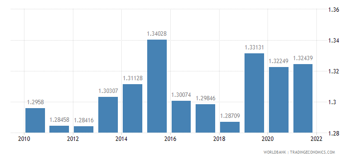canada ppp conversion factor private consumption lcu per international dollar wb data