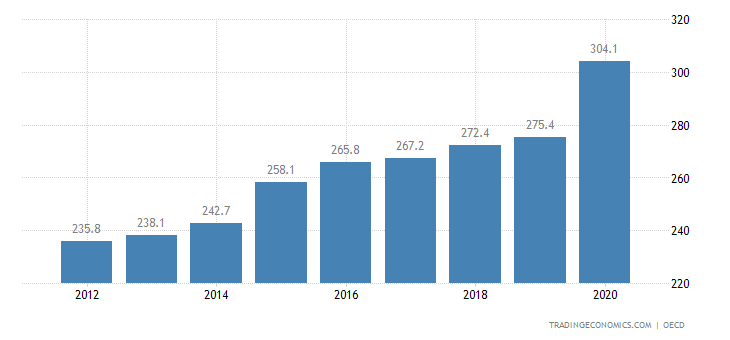 Canada Private Debt to GDP