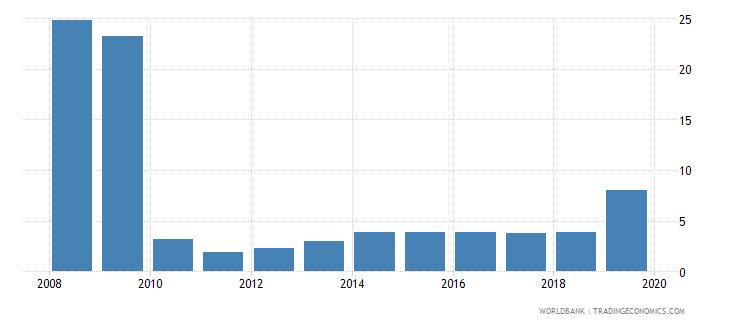 canada profit tax percent of commercial profits wb data
