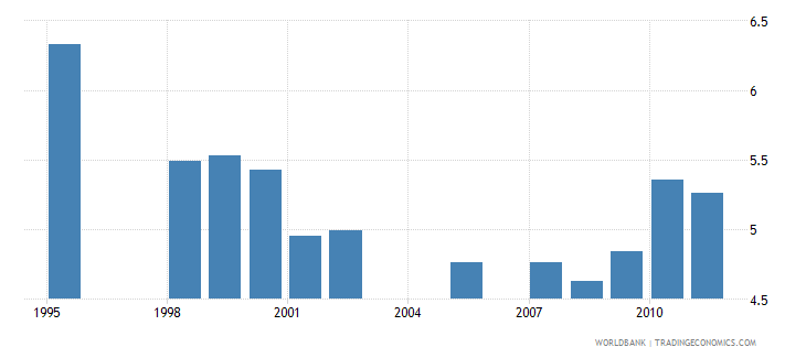 canada public spending on education total percent of gdp wb data