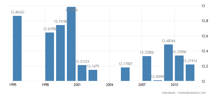 canada public spending on education total percent of government expenditure wb data
