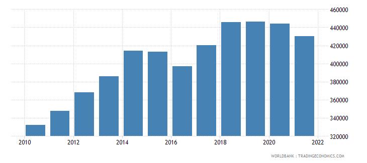 canada railways goods transported million ton km wb data