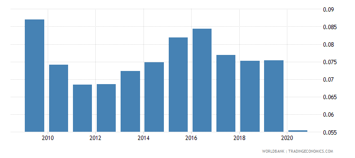 canada remittance inflows to gdp percent wb data