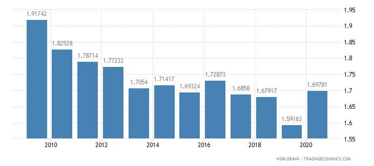 canada research and development expenditure percent of gdp wb data