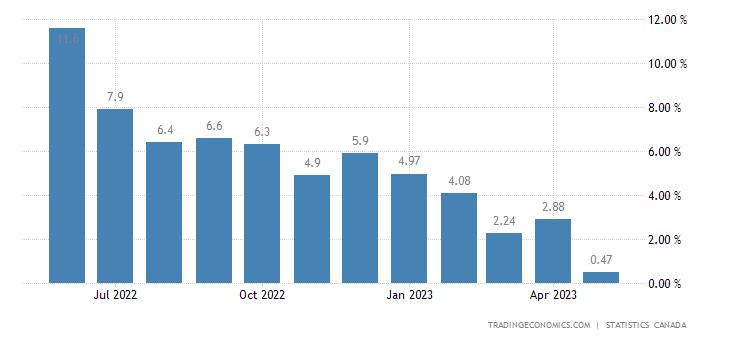 Canada Retail Sales YoY