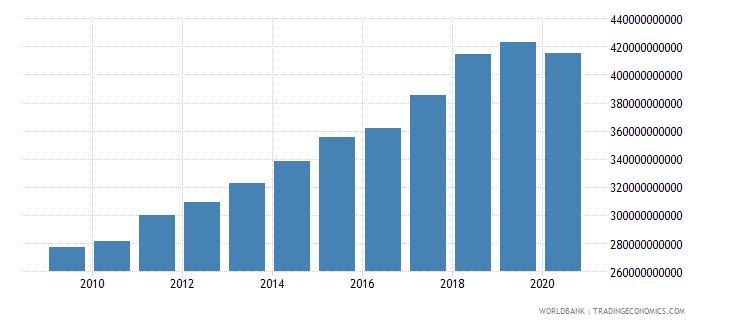 canada revenue excluding grants current lcu wb data