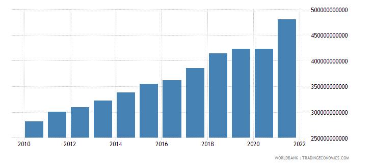 canada revenue excluding grants current lcu wb data