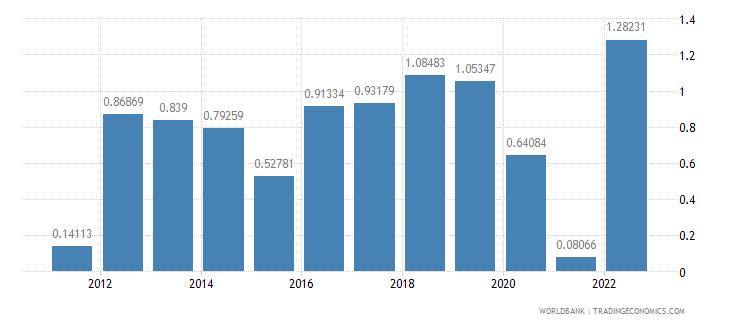 canada rural population growth annual percent wb data