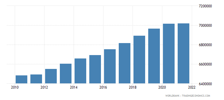canada rural population wb data