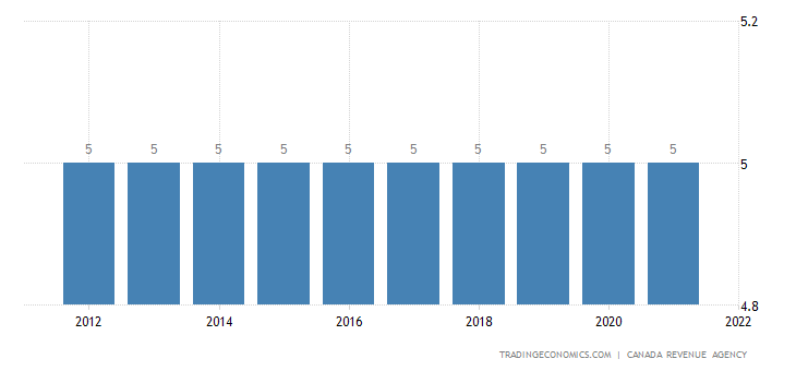 Canada Sales Tax Rate | GST