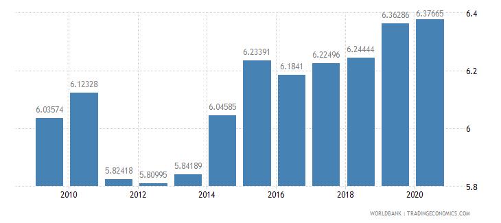 canada school enrollment primary private percent of total primary wb data