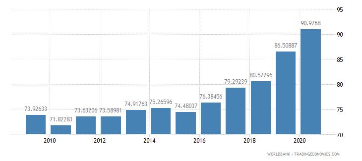 canada school enrollment tertiary female percent gross wb data