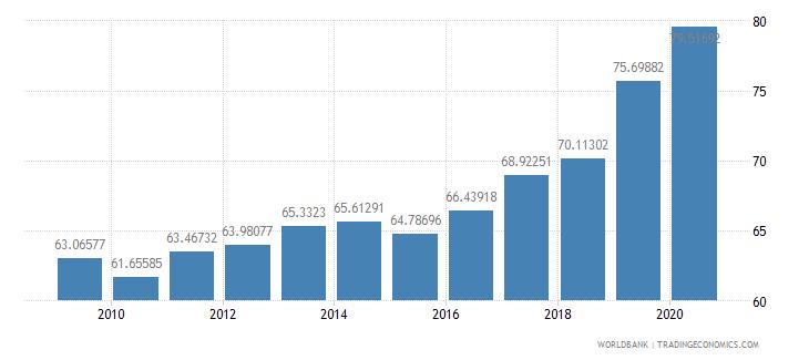 canada school enrollment tertiary percent gross wb data