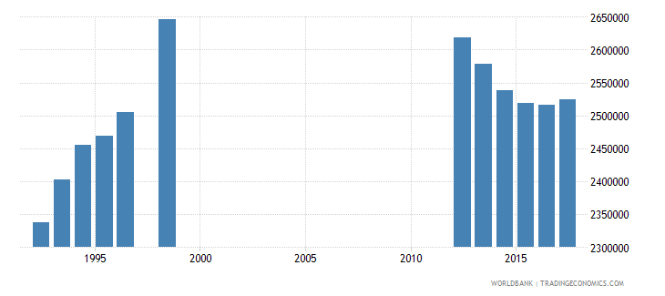 canada secondary education general pupils wb data