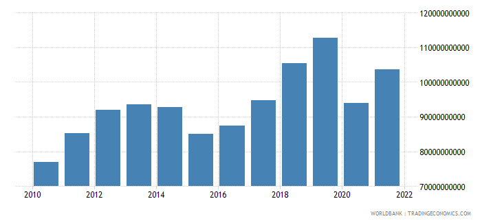 canada service exports bop us dollar wb data
