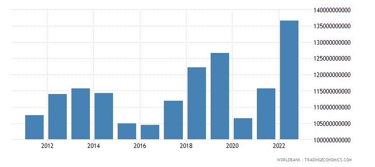 canada service imports bop us dollar wb data