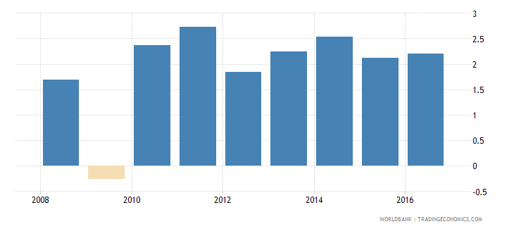 canada services etc  value added annual percent growth wb data