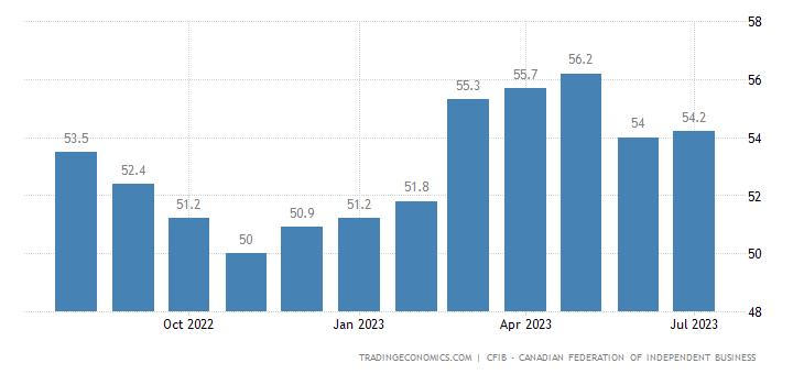 Canada CFIB Business Barometer