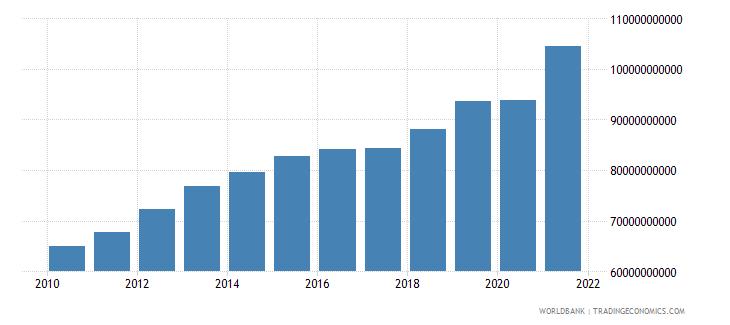 canada social contributions current lcu wb data