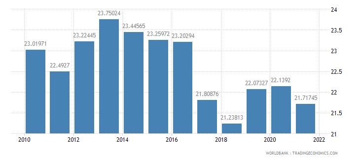 canada social contributions percent of revenue wb data