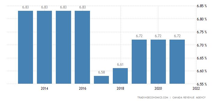 Tax rates in europe wikipedia.