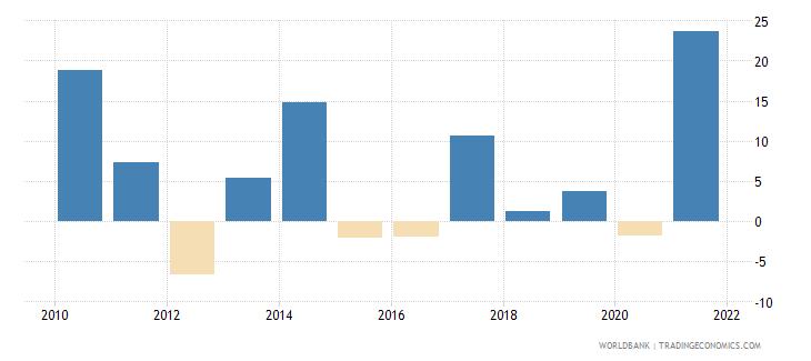 canada stock market return percent year on year wb data