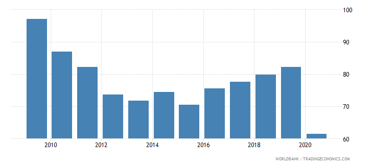 canada stock market total value traded to gdp percent wb data