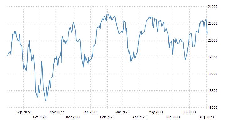 Canada S&P/TSX Toronto Stock Market Index | 2019 | Data | Chart