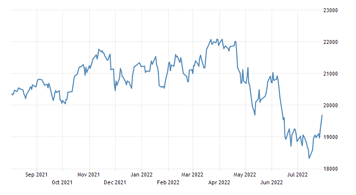 Canada S&P/TSX Toronto Stock Market Index