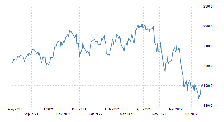 Canada Stock Market Index (TSX)