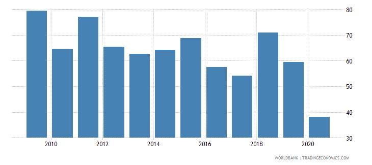 canada stocks traded turnover ratio percent wb data
