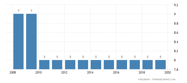 canada tax payments number wb data