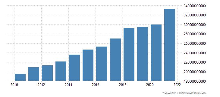 canada tax revenue current lcu wb data