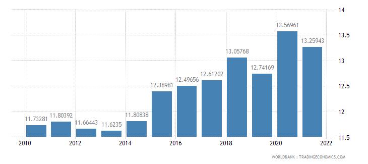 canada tax revenue percent of gdp wb data
