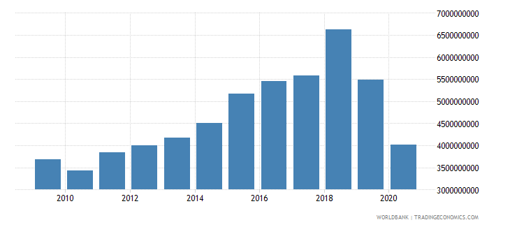 canada taxes on international trade current lcu wb data